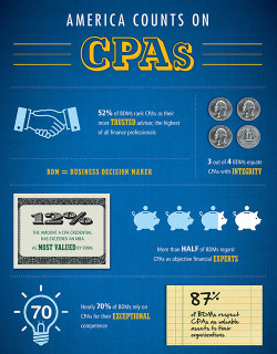 11651-312-CPA-Brand-Info-Graphic_Hi-Res-500x640